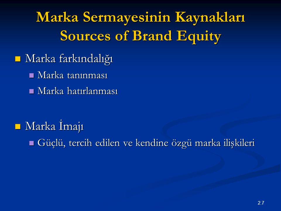 2.7 Marka Sermayesinin Kaynakları Sources of Brand Equity Marka farkındalığı Marka farkındalığı Marka tanınması Marka tanınması Marka hatırlanması Mar