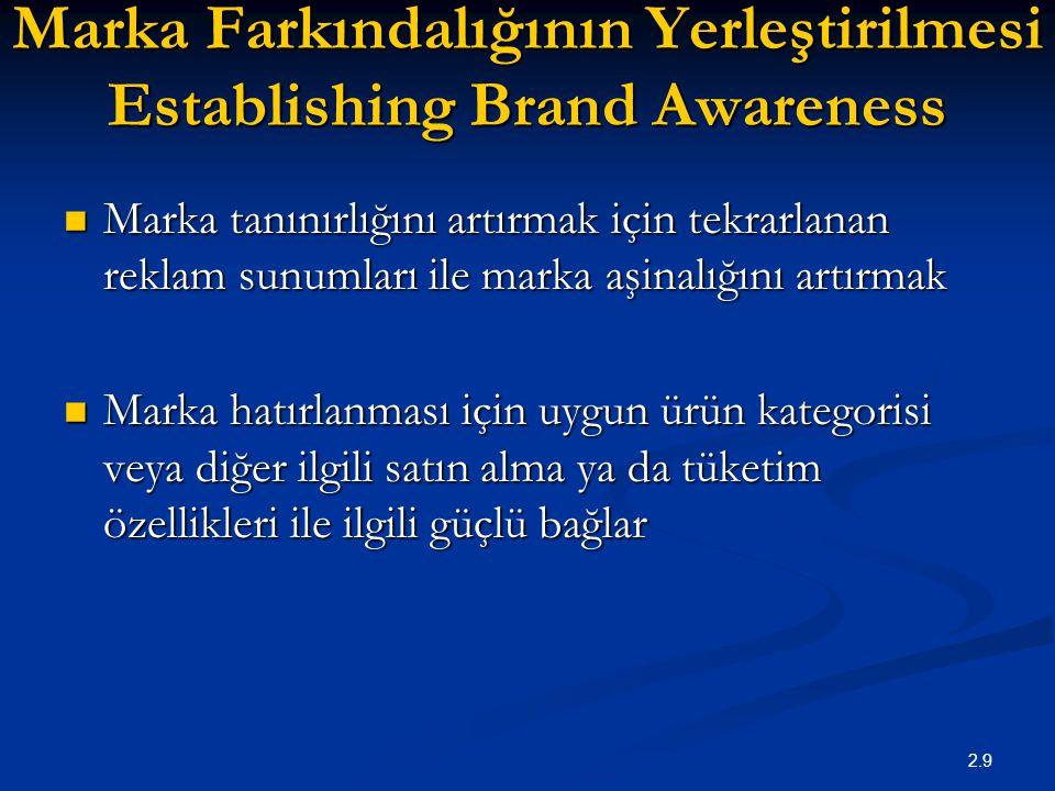 2.9 Marka Farkındalığının Yerleştirilmesi Establishing Brand Awareness Marka tanınırlığını artırmak için tekrarlanan reklam sunumları ile marka aşinal