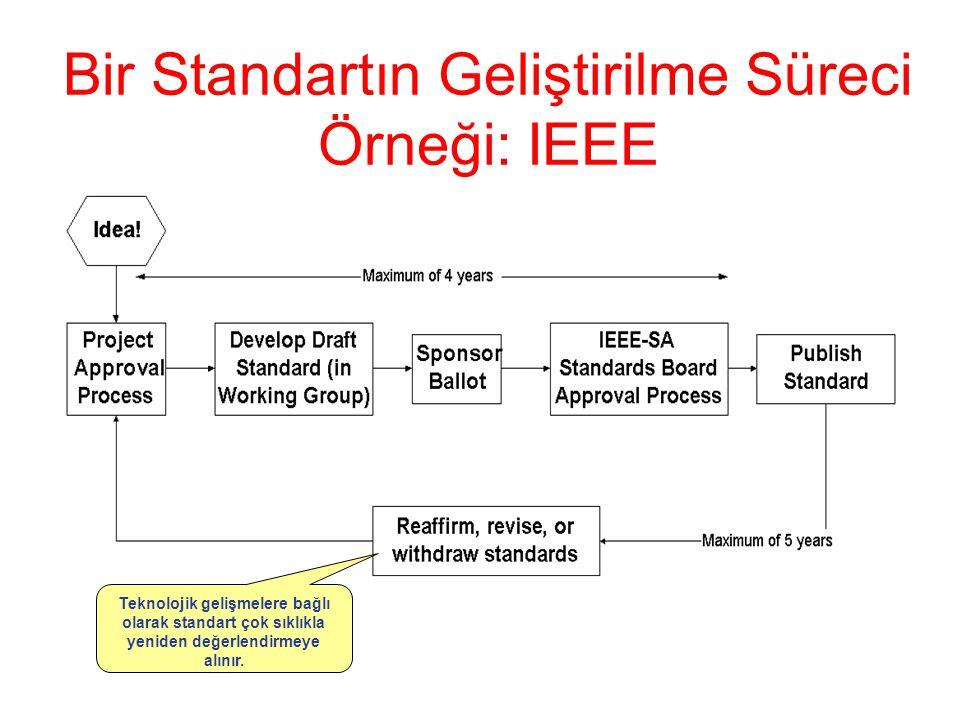 Bir Standartın Geliştirilme Süreci Örneği: IEEE Teknolojik gelişmelere bağlı olarak standart çok sıklıkla yeniden değerlendirmeye alınır.