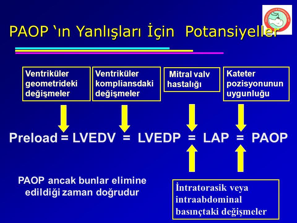 Preload = LVEDV = LVEDP = LAP = PAOP Ventriküler geometrideki değişmeler Ventriküler kompliansdaki değişmeler Mitral valv hastalığı İntratorasik veya