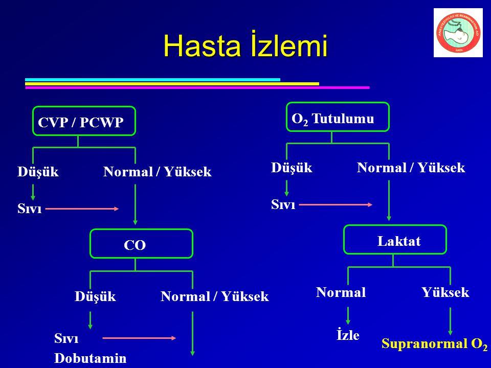 Hasta İzlemi O 2 Tutulumu Sıvı DüşükNormal / Yüksek Laktat DüşükNormal / Yüksek CVP / PCWP Sıvı DüşükNormal / Yüksek CO Sıvı Dobutamin Normal Yüksek İ