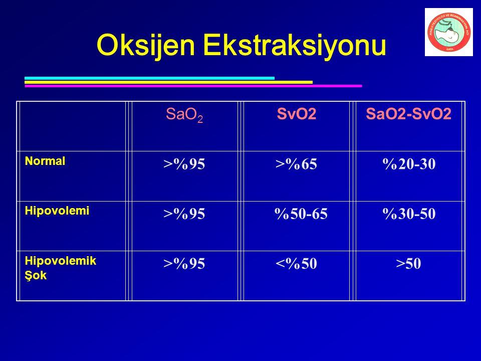 Oksijen Ekstraksiyonu SaO 2 SvO2SaO2-SvO2 Normal >%95>%65%20-30 Hipovolemi >%95 %50-65%30-50 Hipovolemik Şok >%95<%50>50