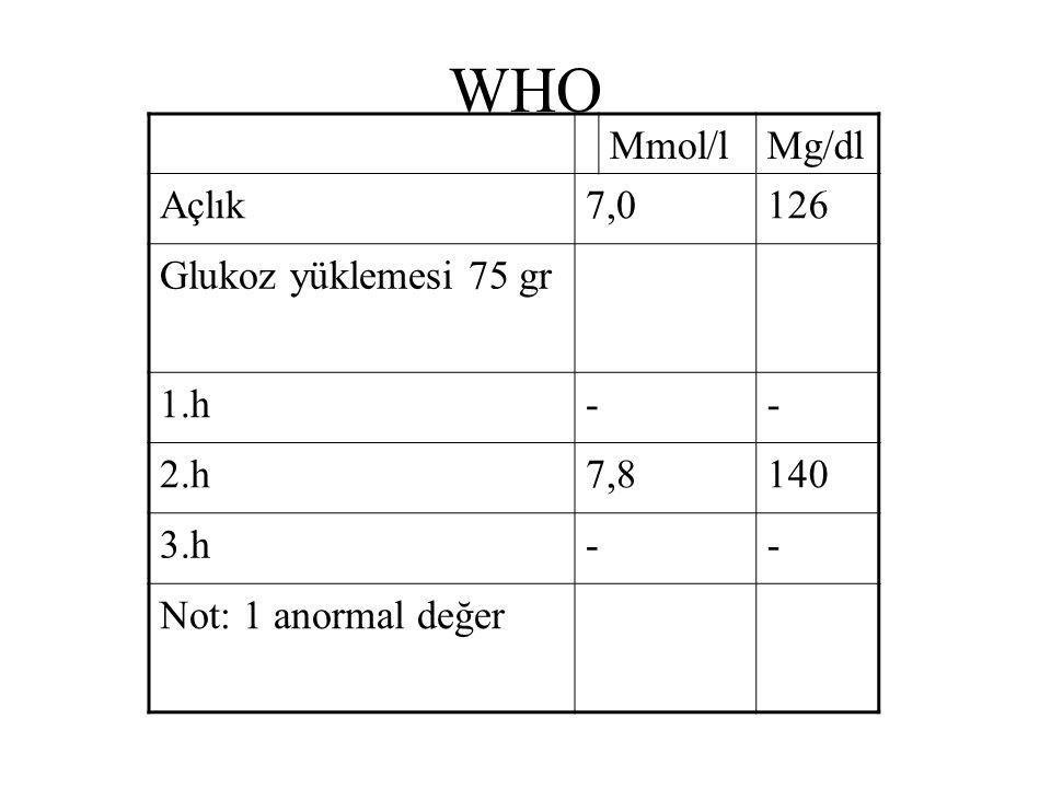 WHO Mmol/lMg/dl Açlık7,0126 Glukoz yüklemesi 75 gr 1.h-- 2.h7,8140 3.h-- Not: 1 anormal değer