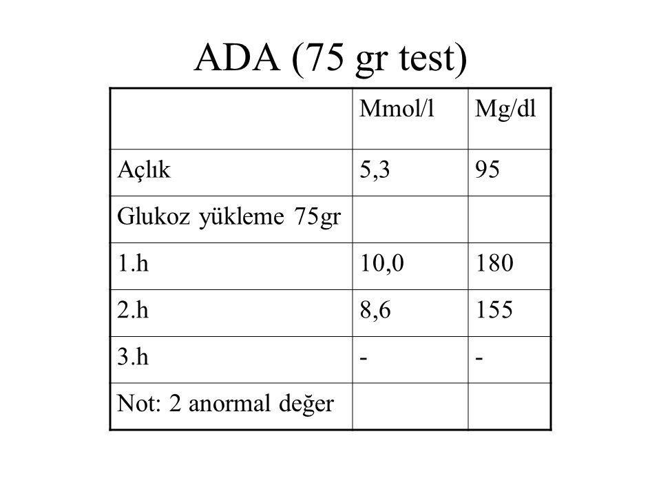 ADA (75 gr test) Mmol/lMg/dl Açlık5,395 Glukoz yükleme 75gr 1.h10,0180 2.h8,6155 3.h-- Not: 2 anormal değer