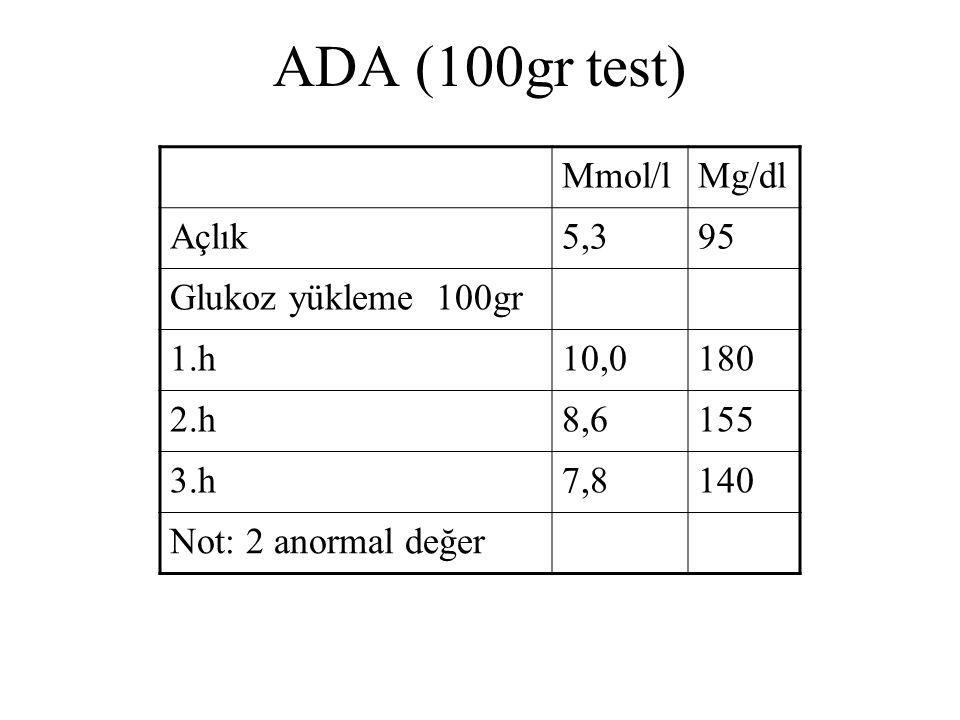 ADA (100gr test) Mmol/lMg/dl Açlık5,395 Glukoz yükleme 100gr 1.h10,0180 2.h8,6155 3.h7,8140 Not: 2 anormal değer