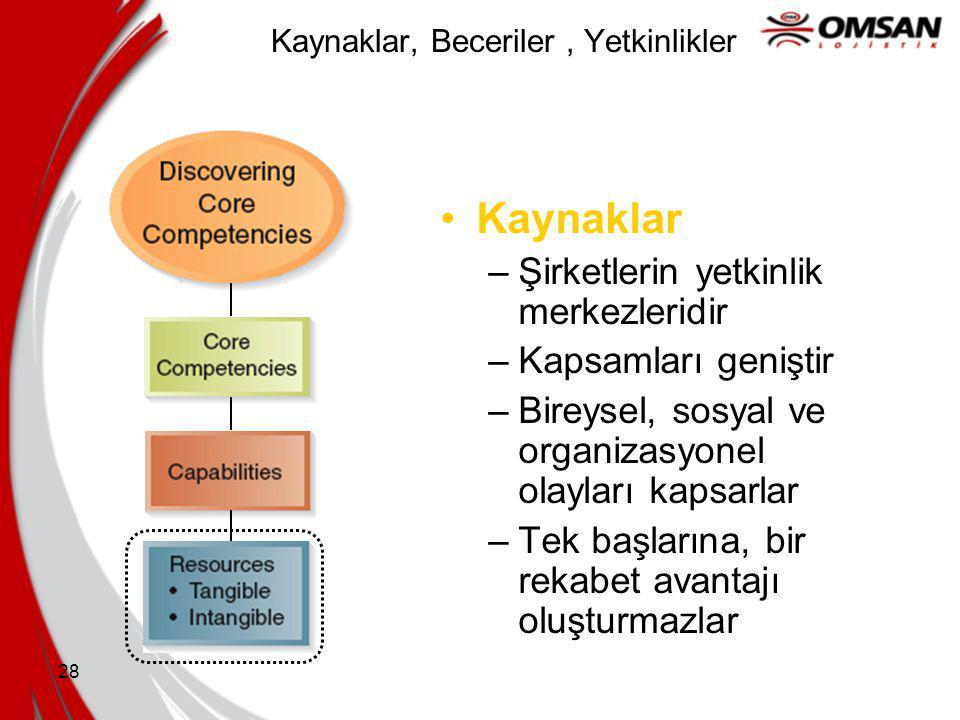 27 Kaynaklar, Beceriler ve Yetkinlikler hakkındaki Yönetimsel Kararları etkileyen Koşullar SOURCE: Adapted from R. Amit & P. J. H. Schoemaker, 1993, S