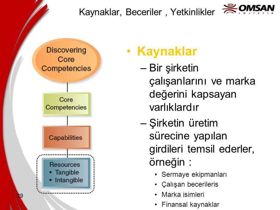 28 Kaynaklar, Beceriler, Yetkinlikler Kaynaklar –Şirketlerin yetkinlik merkezleridir –Kapsamları geniştir –Bireysel, sosyal ve organizasyonel olayları