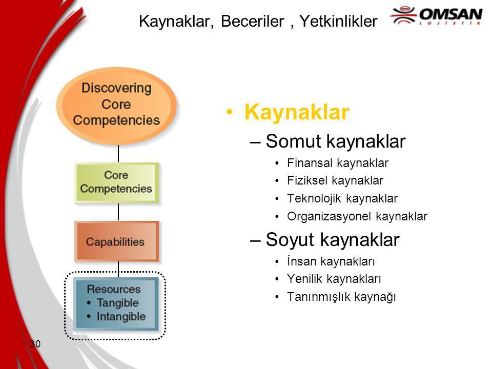 29 Kaynaklar, Beceriler, Yetkinlikler Kaynaklar –Bir şirketin çalışanlarını ve marka değerini kapsayan varlıklardır –Şirketin üretim sürecine yapılan