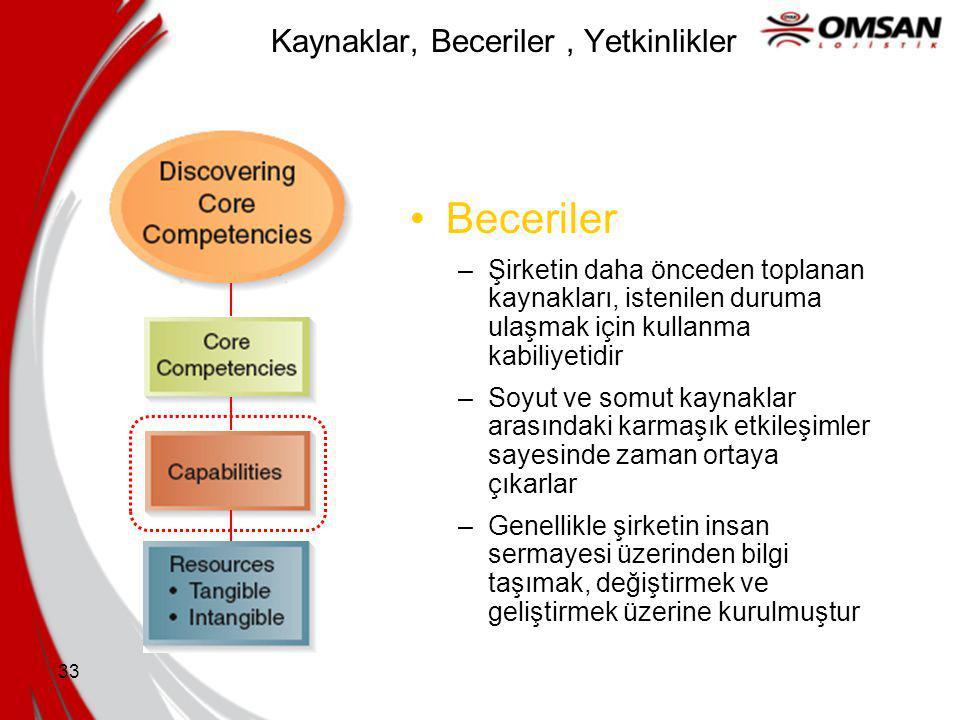 32 Soyut Kaynaklar İnsan Kaynakları Bilgi Güven Yönetimsel beceri Organizasyonel rutinler Yenilik kaynakları Fikirler Bilimsel beceriler Yaratma kapas