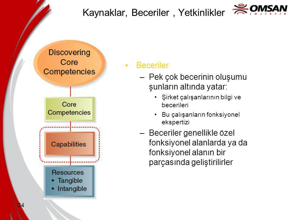 33 Kaynaklar, Beceriler, Yetkinlikler Beceriler –Şirketin daha önceden toplanan kaynakları, istenilen duruma ulaşmak için kullanma kabiliyetidir –Soyu