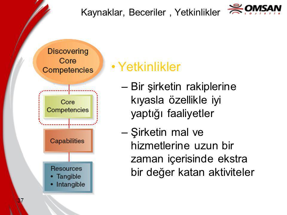36 Kaynaklar, Beceriler, Yetkinlikler Yetkinlikler –Bir şirketin rekabet avantajı kaynağı olarak hareket eden kaynaklar ve becerilerdir: Bir şirketi d