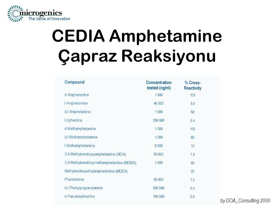 The Value of Innovation © by DOA_Consulting 2000 CEDIA Amphetamine Çapraz Reaksiyonu