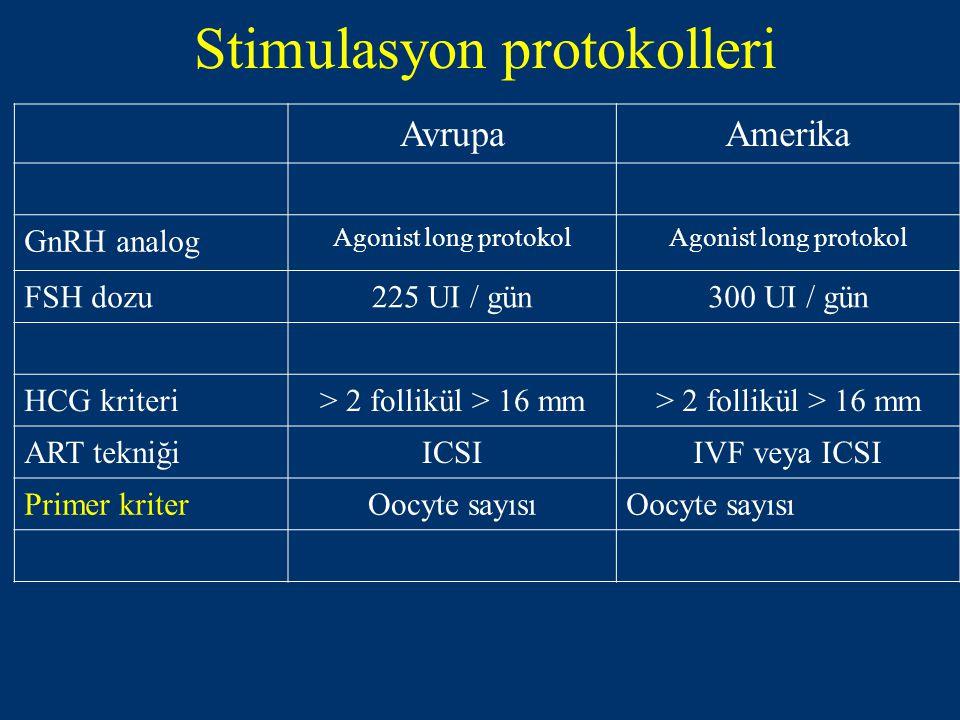 Stimulasyon protokolleri AvrupaAmerika GnRH analog Agonist long protokol FSH dozu225 UI / gün300 UI / gün HCG kriteri> 2 follikül > 16 mm ART tekniğiICSIIVF veya ICSI Primer kriterOocyte sayısı