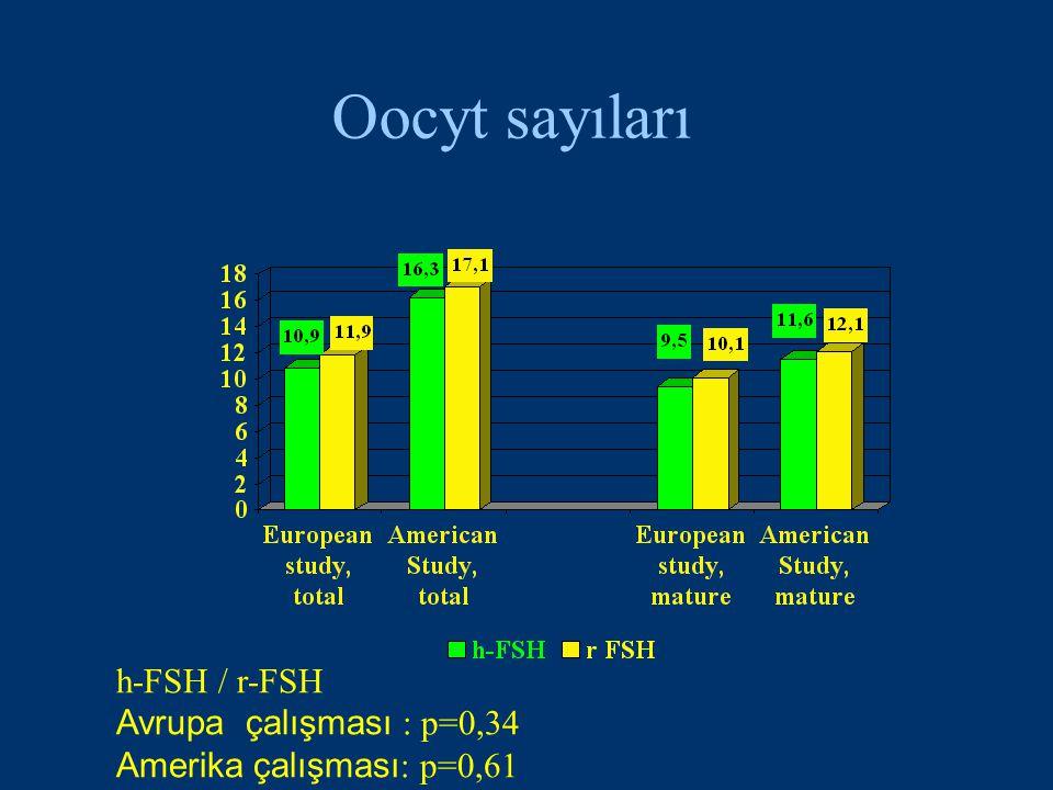 Oocyt sayıları h-FSH / r-FSH Avrupa çalışması : p=0,34 Amerika çalışması : p=0,61