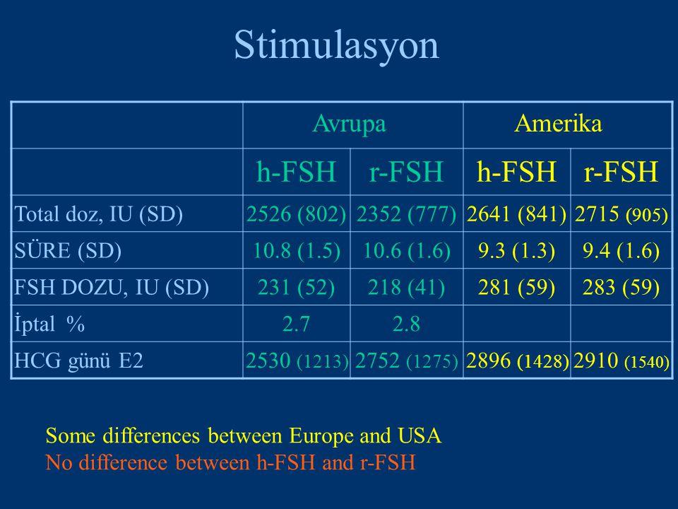 Stimulasyon AvrupaAmerika h-FSHr-FSHh-FSHr-FSH Total doz, IU (SD)2526 (802)2352 (777)2641 (841)2715 (905) SÜRE (SD)10.8 (1.5)10.6 (1.6)9.3 (1.3)9.4 (1.6) FSH DOZU, IU (SD)231 (52)218 (41)281 (59)283 (59) İptal %2.72.8 HCG günü E22530 (1213) 2752 (1275) 2896 (1428) 2910 (1540) Some differences between Europe and USA No difference between h-FSH and r-FSH