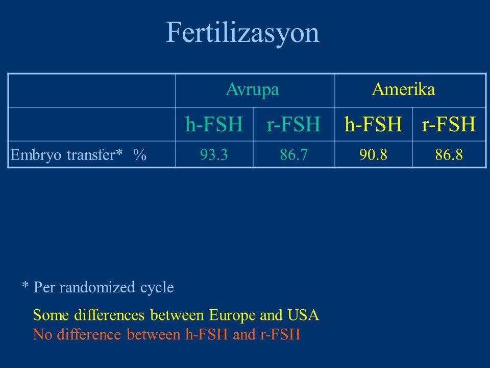 Fertilizasyon AvrupaAmerika h-FSHr-FSHh-FSHr-FSH Embryo transfer* %93.386.790.886.8 Some differences between Europe and USA No difference between h-FSH and r-FSH * Per randomized cycle