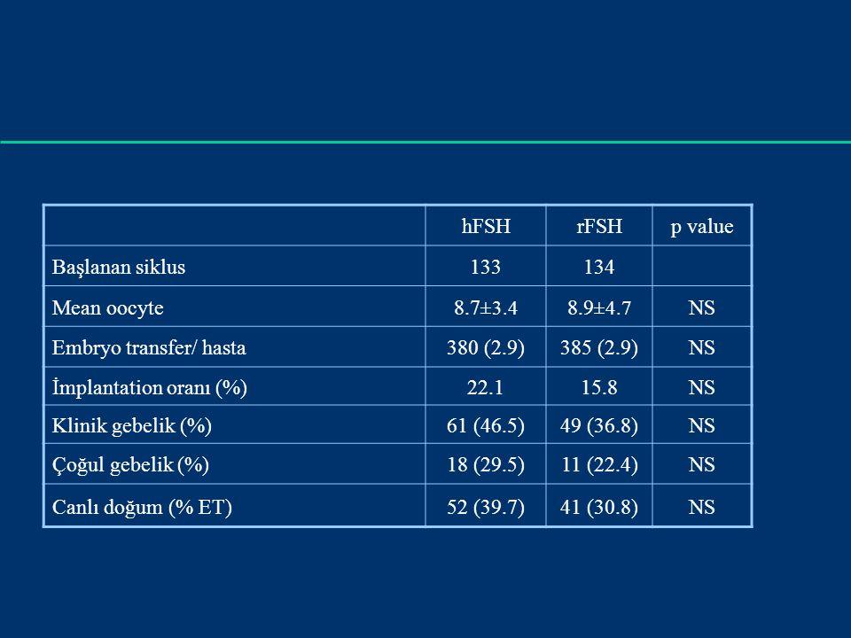 hFSHrFSHp value Başlanan siklus133134 Mean oocyte8.7 ±3.4 8.9 ±4.7 NS Embryo transfer/ hasta380 (2.9)385 (2.9)NS İmplantation oranı (%)22.115.8NS Klinik gebelik (%)61 (46.5)49 (36.8)NS Çoğul gebelik (%)18 (29.5)11 (22.4)NS Canlı doğum (% ET)52 (39.7)41 (30.8)NS