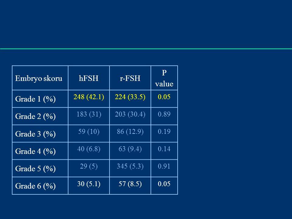 Embryo skoruhFSHr-FSH P value Grade 1 (%) Grade 2 (%) Grade 3 (%) Grade 4 (%) Grade 5 (%) Grade 6 (%) 248 (42.1)224 (33.5)0.05 183 (31)203 (30.4)0.89 59 (10)86 (12.9)0.19 40 (6.8)63 (9.4)0.14 29 (5)345 (5.3)0.91 30 (5.1)57 (8.5)0.05