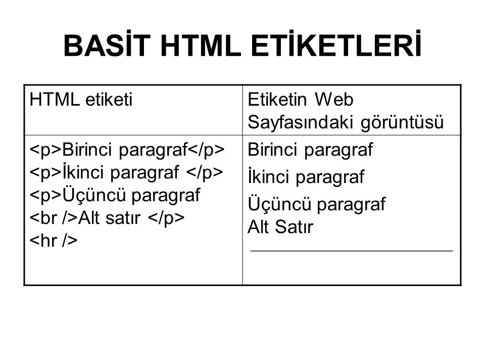 BASİT HTML ETİKETLERİ HTML etiketiEtiketin Web Sayfasındaki görüntüsü Birinci paragraf İkinci paragraf Üçüncü paragraf Alt satır Birinci paragraf İkinci paragraf Üçüncü paragraf Alt Satır