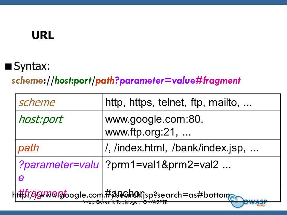 18 URL  Syntax: Web Güvenlik Toplulu ğ u / OWASPTR scheme http, https, telnet, ftp, mailto,...