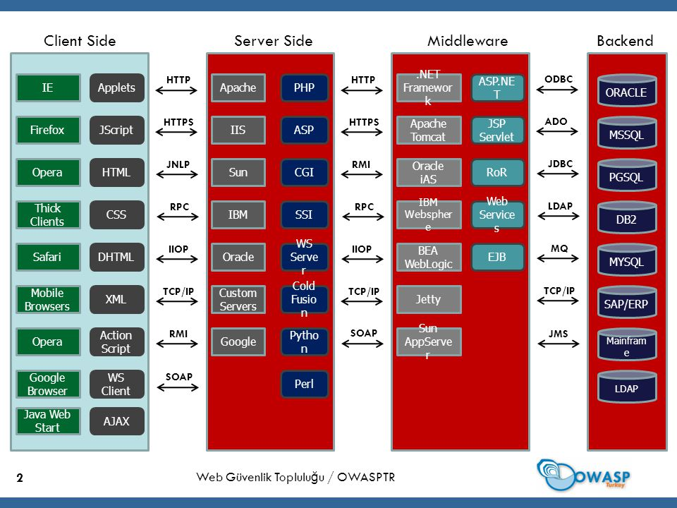 3 Web Güvenlik Toplulu ğ u / OWASPTR Browser Internet Explorer Database Server MYSQL Web Server Apache