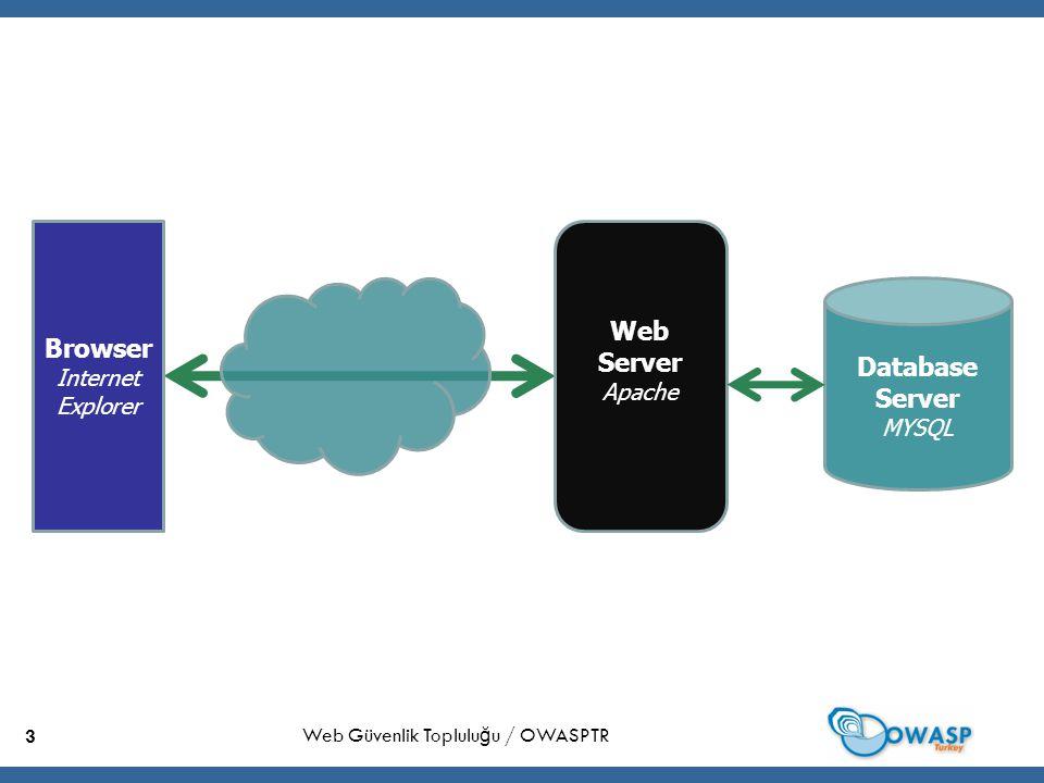 34 Uygulama Geliştirme & Koşma  Uygulama Sunucuları  Apache Tomcat  IIS.NET Framework  BEA Weblogic  … Web Güvenlik Toplulu ğ u / OWASPTR
