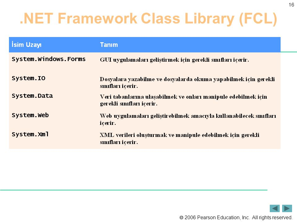  2006 Pearson Education, Inc. All rights reserved. 16.NET Framework Class Library (FCL)