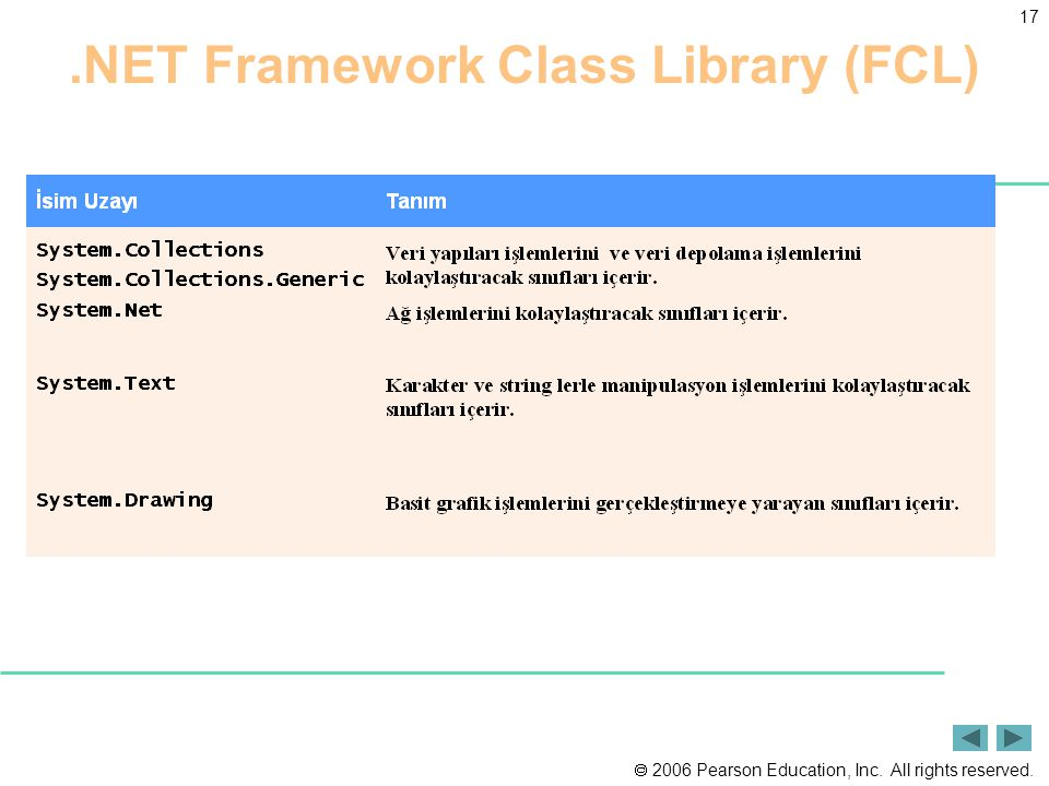  2006 Pearson Education, Inc. All rights reserved. 17.NET Framework Class Library (FCL)