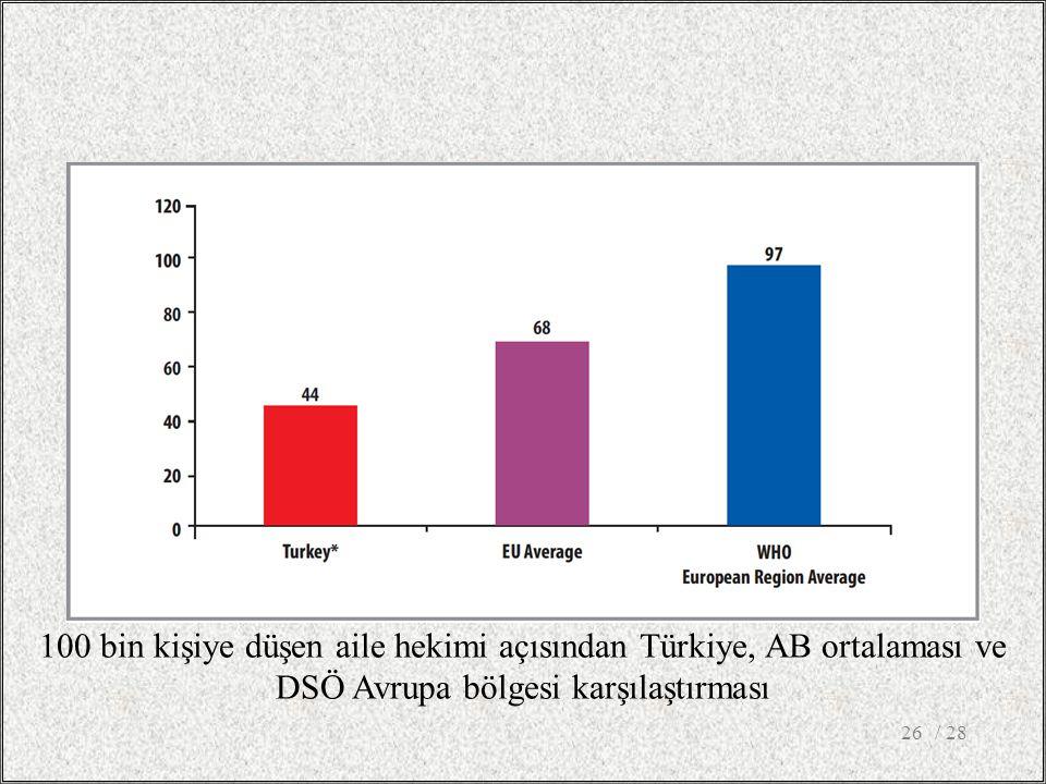 / 2826 100 bin kişiye düşen aile hekimi açısından Türkiye, AB ortalaması ve DSÖ Avrupa bölgesi karşılaştırması