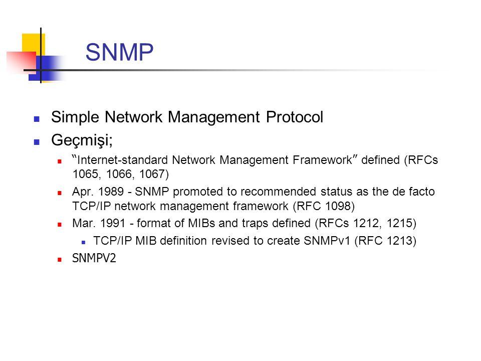 "SNMP Simple Network Management Protocol Geçmişi; "" Internet-standard Network Management Framework "" defined (RFCs 1065, 1066, 1067) Apr. 1989 - SNMP p"