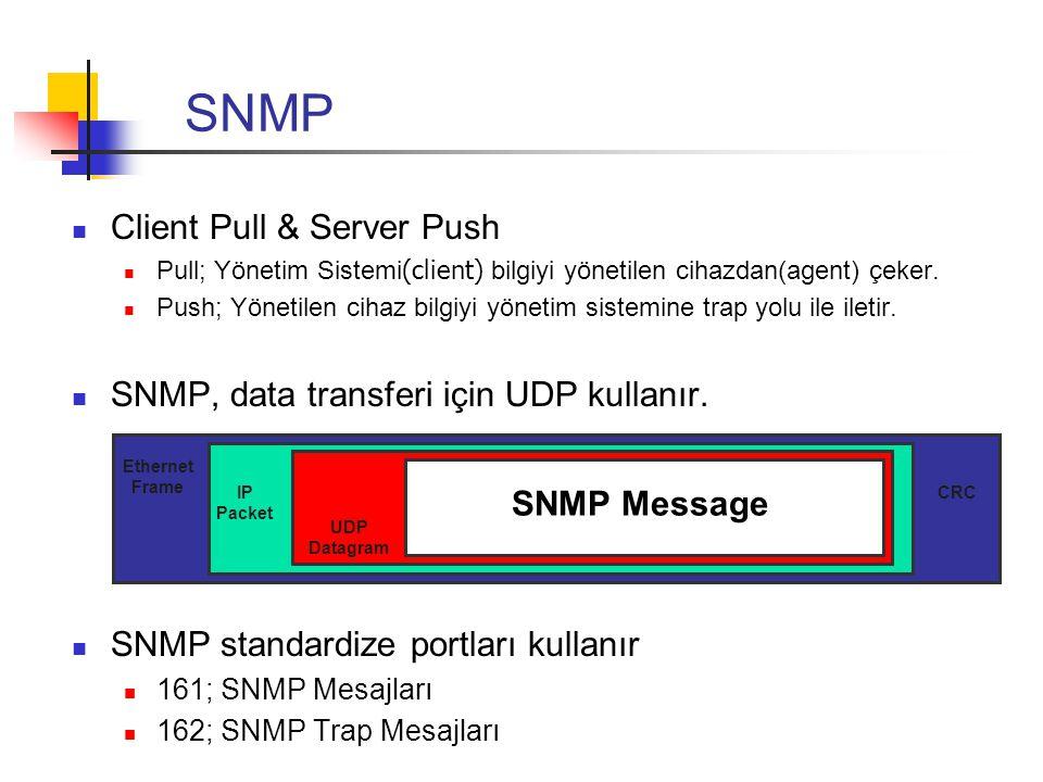 SNMP Client Pull & Server Push Pull; Yönetim Sistemi (client) bilgiyi yönetilen cihazdan(agent) çeker. Push; Yönetilen cihaz bilgiyi yönetim sistemine