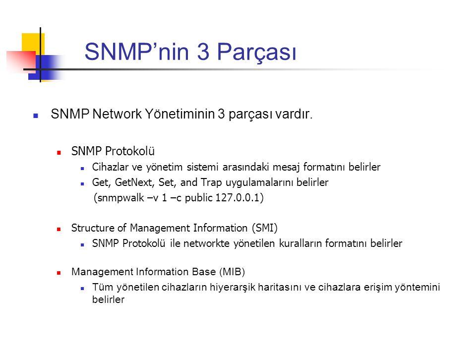 SNMP'nin 3 Parçası SNMP Network Yönetiminin 3 parçası vardır. SNMP Protokolü Cihazlar ve yönetim sistemi arasındaki mesaj formatını belirler Get, GetN