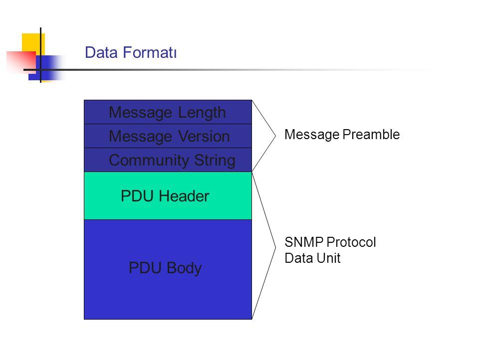 Message Length Message Version Community String PDU Header PDU Body Message Preamble SNMP Protocol Data Unit Data Formatı