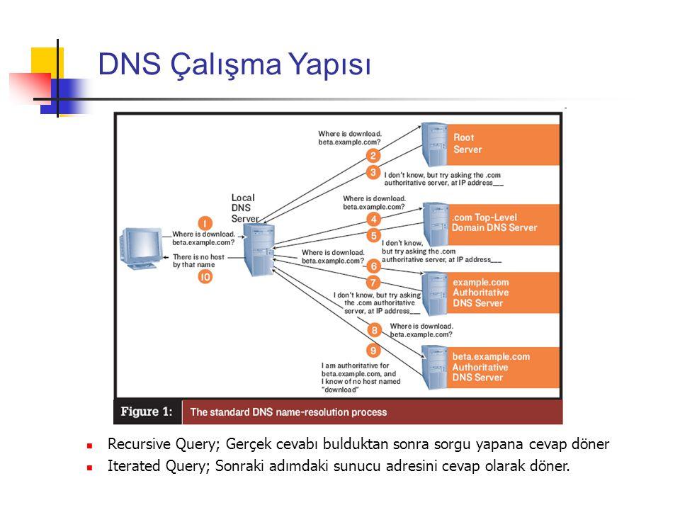DNS Çalışma Yapısı Recursive Query; Gerçek cevabı bulduktan sonra sorgu yapana cevap döner Iterated Query; Sonraki adımdaki sunucu adresini cevap olar