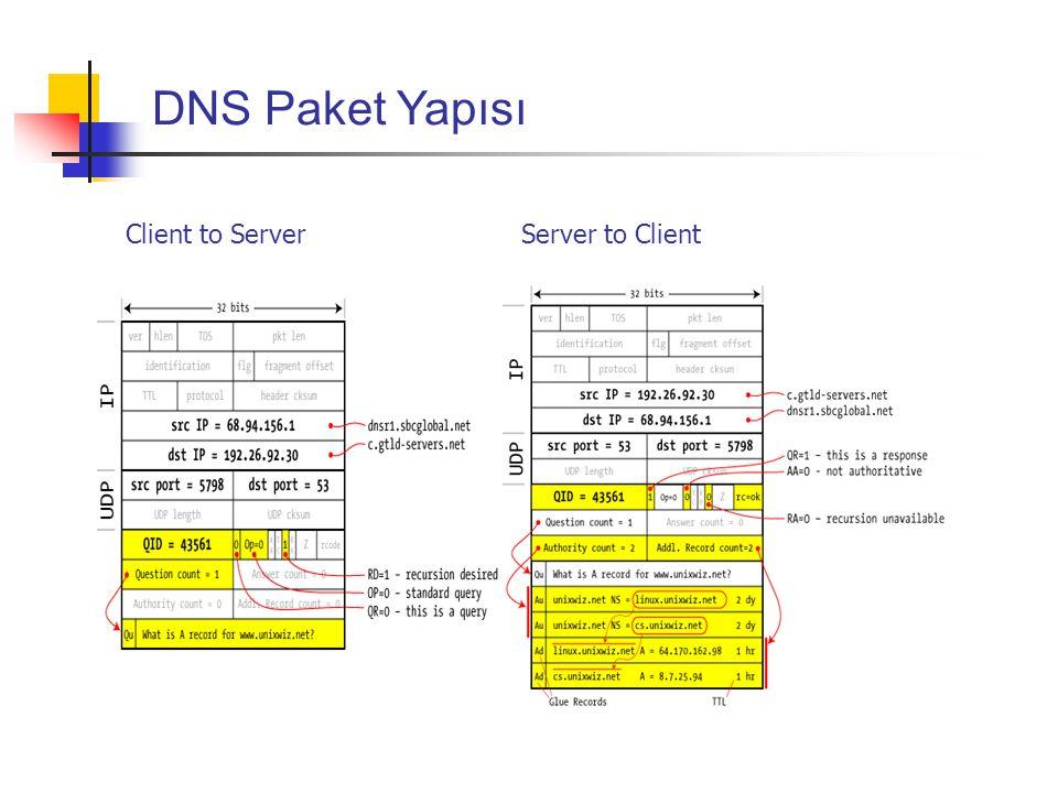 Client to Server Server to Client DNS Paket Yapısı