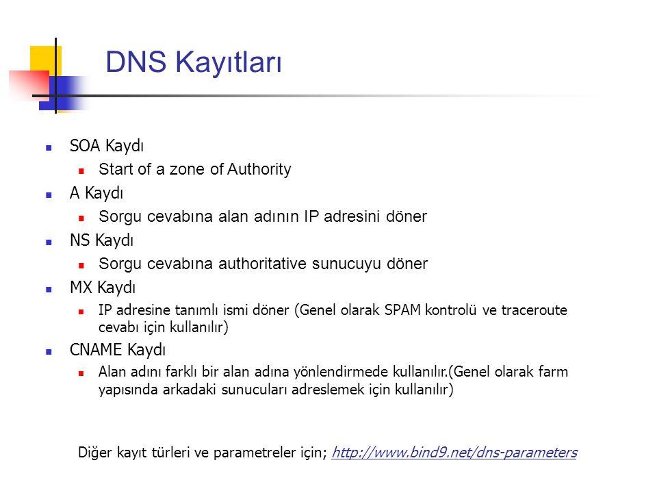 DNS Kayıtları SOA Kaydı Start of a zone of Authority A Kaydı Sorgu cevabına alan adının IP adresini döner NS Kaydı Sorgu cevabına authoritative sunucu