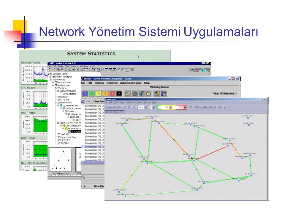 SNMP Simple Network Management Protocol Geçmişi; Internet-standard Network Management Framework defined (RFCs 1065, 1066, 1067) Apr.