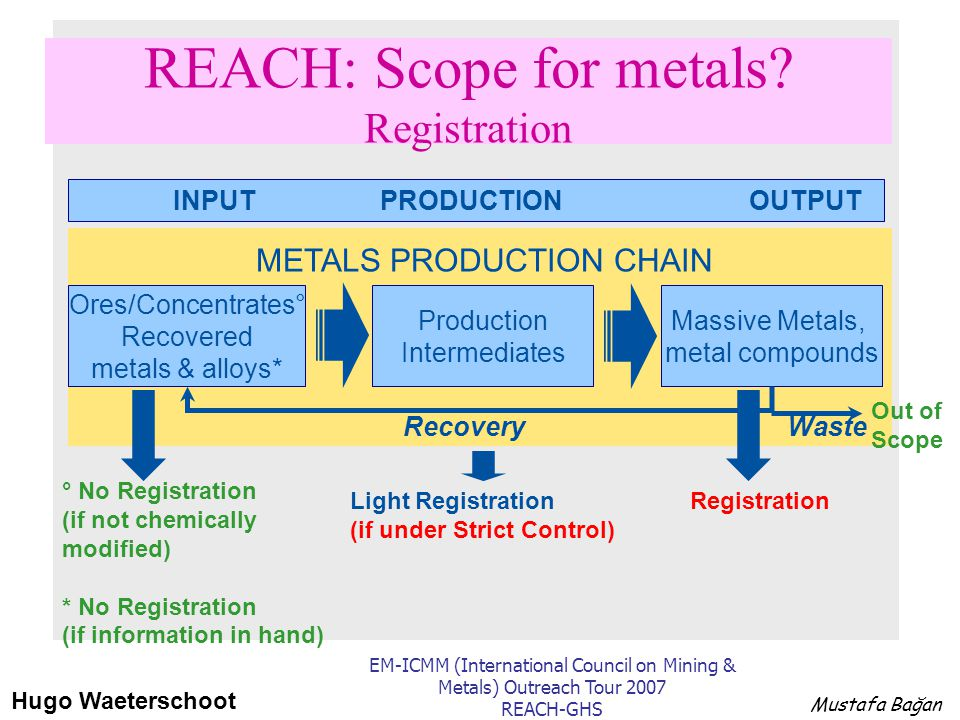 REACH: Scope for metals? Registration Ores/Concentrates° Recovered metals & alloys* Production Intermediates Massive Metals, metal compounds INPUT PRO