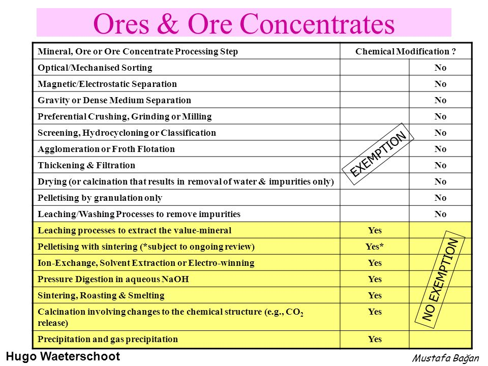 Ores & Ore Concentrates Mineral, Ore or Ore Concentrate Processing StepChemical Modification ? Optical/Mechanised SortingNo Magnetic/Electrostatic Sep