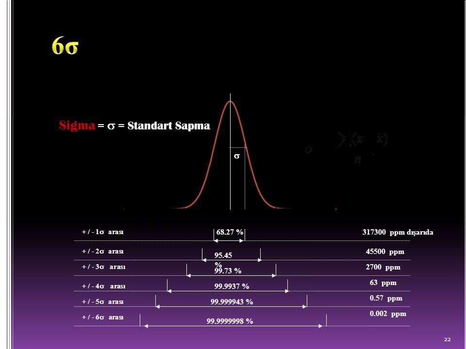 22 -7-6-5-4-3-2 0 123 4 567 68.27 % 95.45 % 99.73 % 99.9937 % 99.999943 % 99.9999998 % Sigma =  = Standart Sapma  45500 ppm 2700 ppm 63 ppm 0.57 ppm 0.002 ppm 317300 ppm dışarıda + / - 1  arası  + / - 2  arası  + / - 3  arası  + / - 4  arası + / - 5  arası  + / - 6  arası