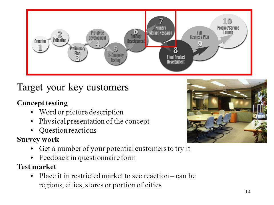 14 Target your key customers Concept testing Word or picture description Physical presentation of the concept Question reactions Survey work Get a number of your potential customers to try it Feedback in questionnaire form Test market Place it in restricted market to see reaction – can be regions, cities, stores or portion of cities