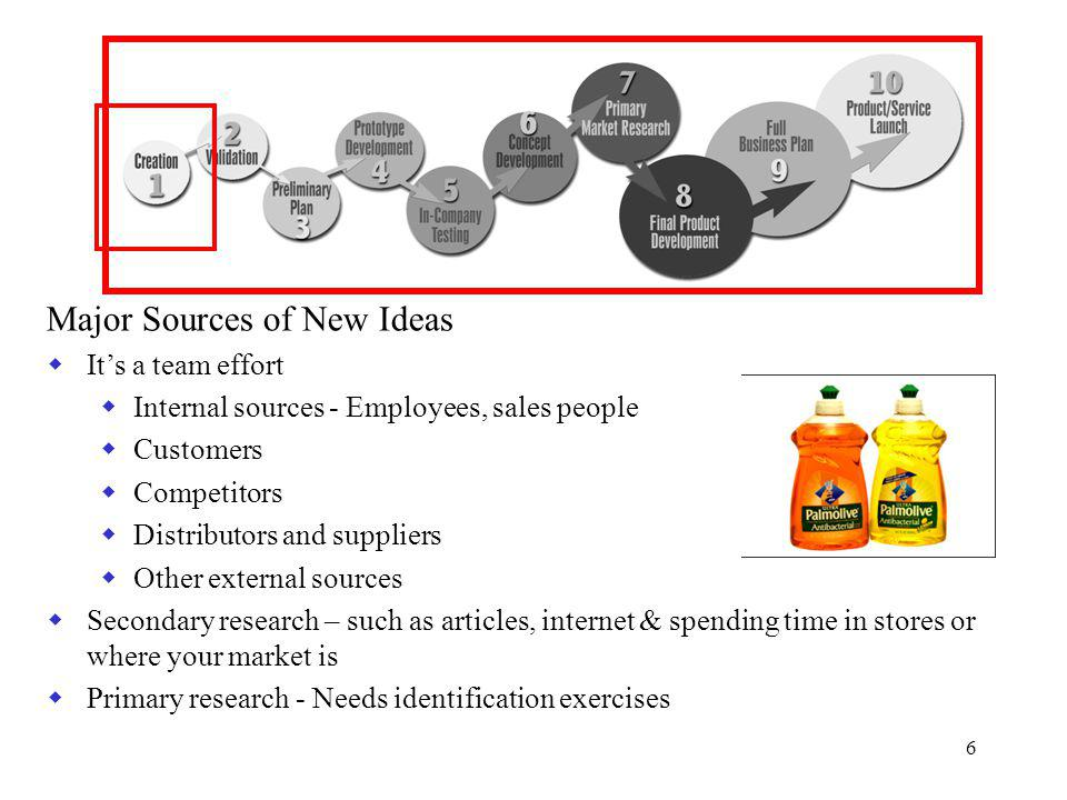 6 Major Sources of New Ideas  It's a team effort  Internal sources - Employees, sales people  Customers  Competitors  Distributors and suppliers  Other external sources  Secondary research – such as articles, internet & spending time in stores or where your market is  Primary research - Needs identification exercises