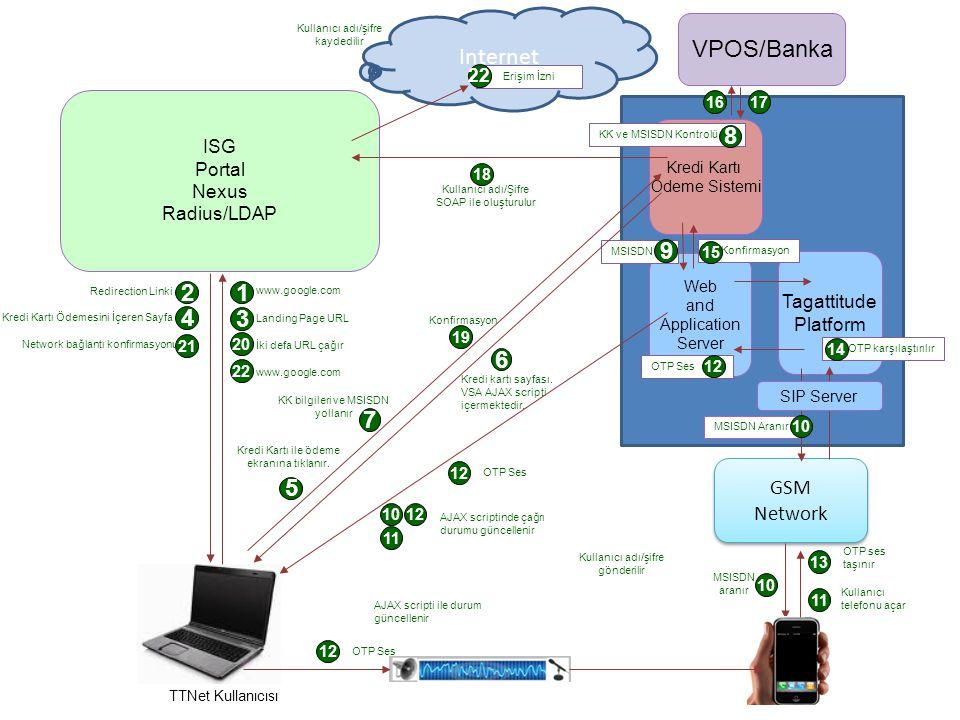 TTNet Kullanıcısı GSM Network GSM Network 12 10 2 MSISDN aranır 13 11 Kullanıcı telefonu açar ISG Portal Nexus Radius/LDAP Tagattitude Platform Web and Application Server Redirection Linki www.google.com Kredi Kartı Ödemesini İçeren Sayfa 5 Kredi Kartı ile ödeme ekranına tıklanır.