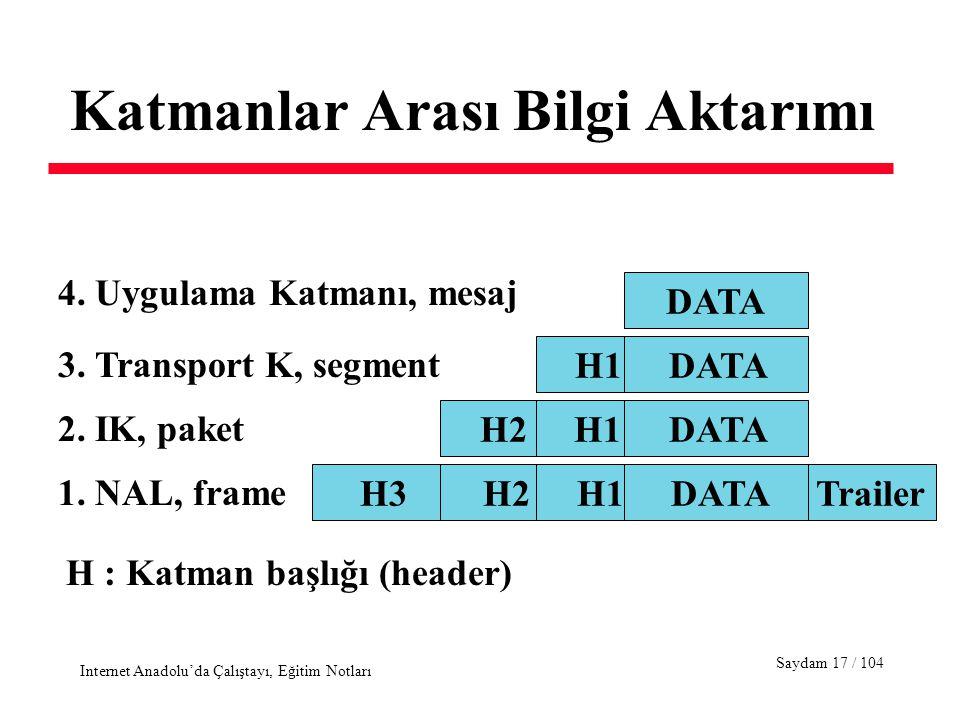 Saydam 17 / 104 Internet Anadolu'da Çalıştayı, Eğitim Notları Katmanlar Arası Bilgi Aktarımı H3 H2 H1 DATA Trailer H2 H1 DATA H1 DATA DATA 4. Uygulama