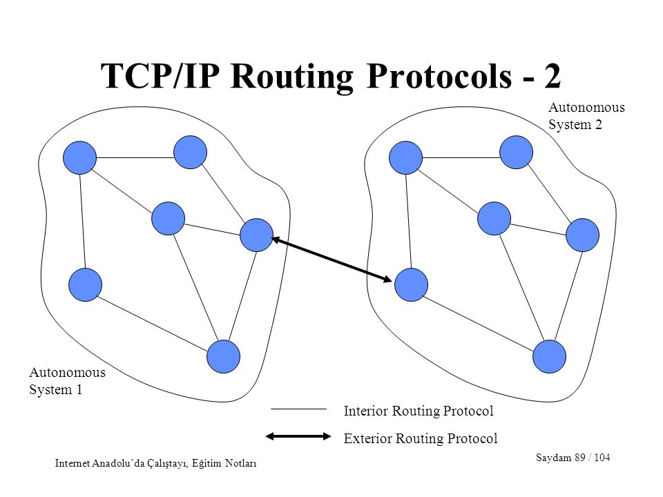 Saydam 89 / 104 Internet Anadolu'da Çalıştayı, Eğitim Notları TCP/IP Routing Protocols - 2 Exterior Routing Protocol Interior Routing Protocol Autonom