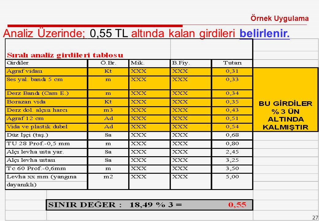 27 Analiz Üzerinde; 0,55 TL altında kalan girdileri belirlenir. Örnek Uygulama