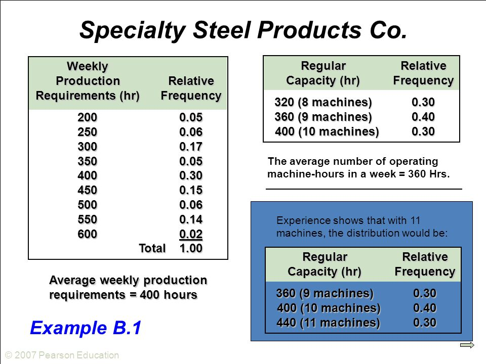 © 2007 Pearson Education Specialty Steel Products Co. Weekly ProductionRelative Requirements (hr)Frequency 2000.05 2500.06 3000.17 3500.05 4000.30 450