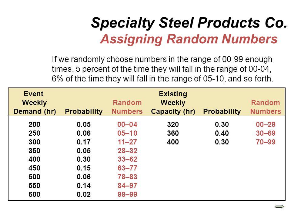 Event Existing Weekly RandomWeeklyRandom Demand (hr)ProbabilityNumbersCapacity (hr)ProbabilityNumbers 2000.0500–043200.3000–29 2500.0605–103600.4030–6