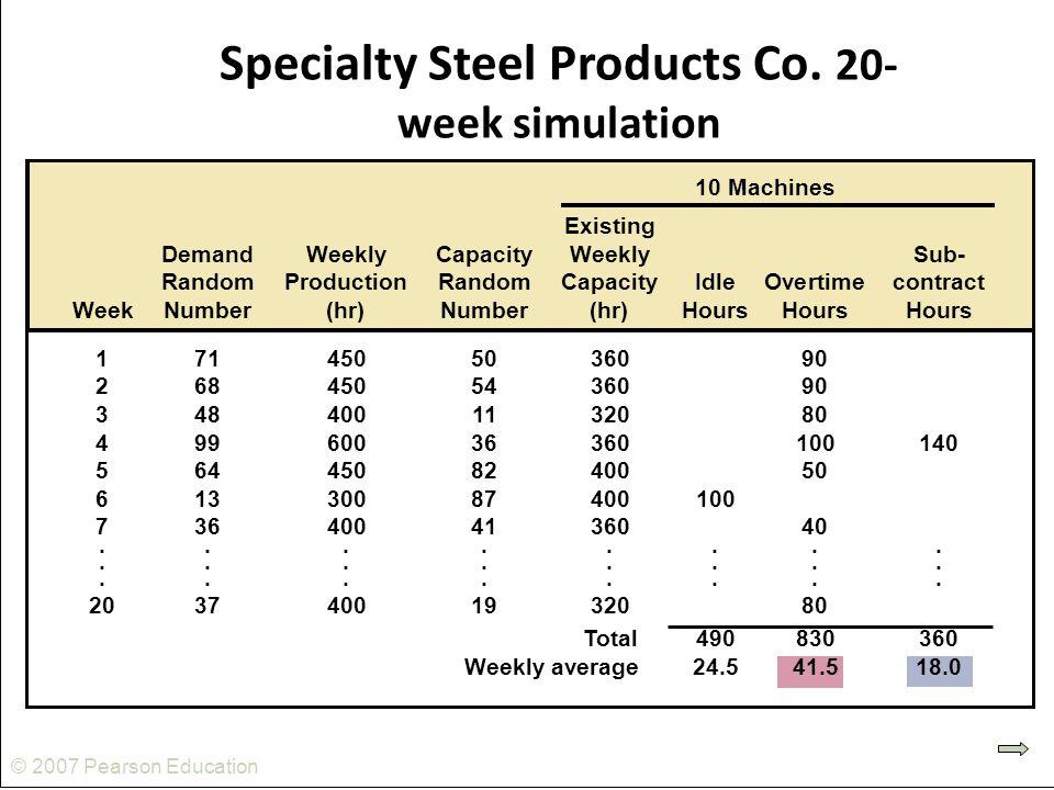 © 2007 Pearson Education Specialty Steel Products Co. 20- week simulation 10 Machines Existing DemandWeeklyCapacityWeeklySub- RandomProductionRandomCa