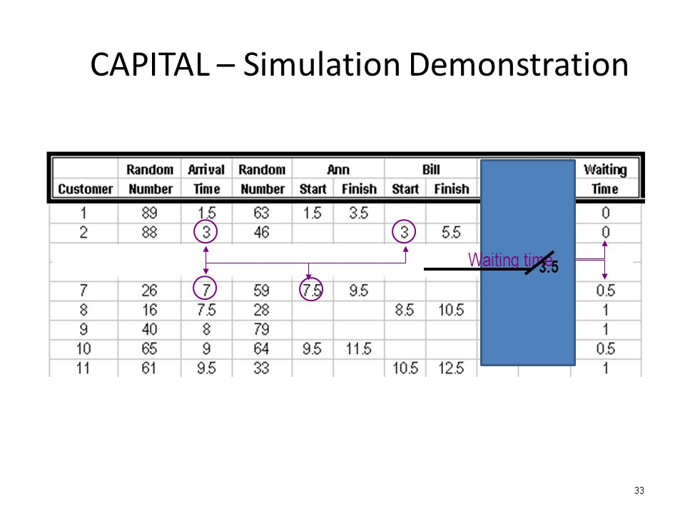 33 CAPITAL – Simulation Demonstration 3 Waiting time 3.5
